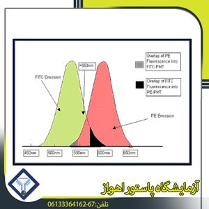 قياس التدفق الخلوي
